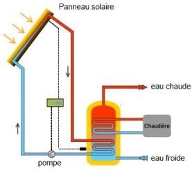 chauffe eau solaire ce qu 39 il faut savoir pour bien acheter 123solaire. Black Bedroom Furniture Sets. Home Design Ideas